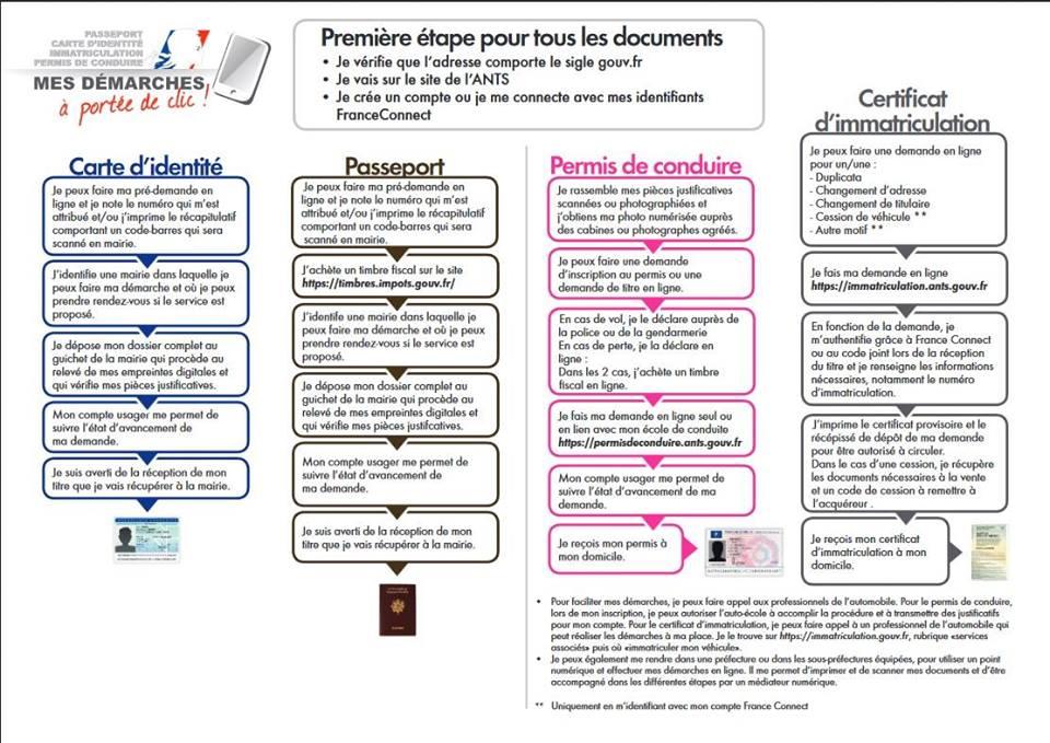 Certificat D Immatriculation Et Permis De Conduire Mairie D Arles